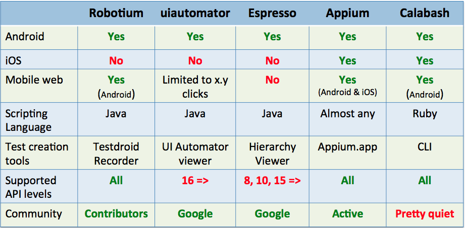 android_test_compare_table